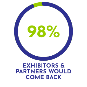 98% of exhibitors and partners would come back