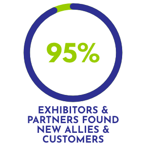 95% of exhibitors and partners found new allies and customers