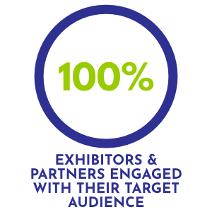 100% of exhibitors and partners engaged their target audience