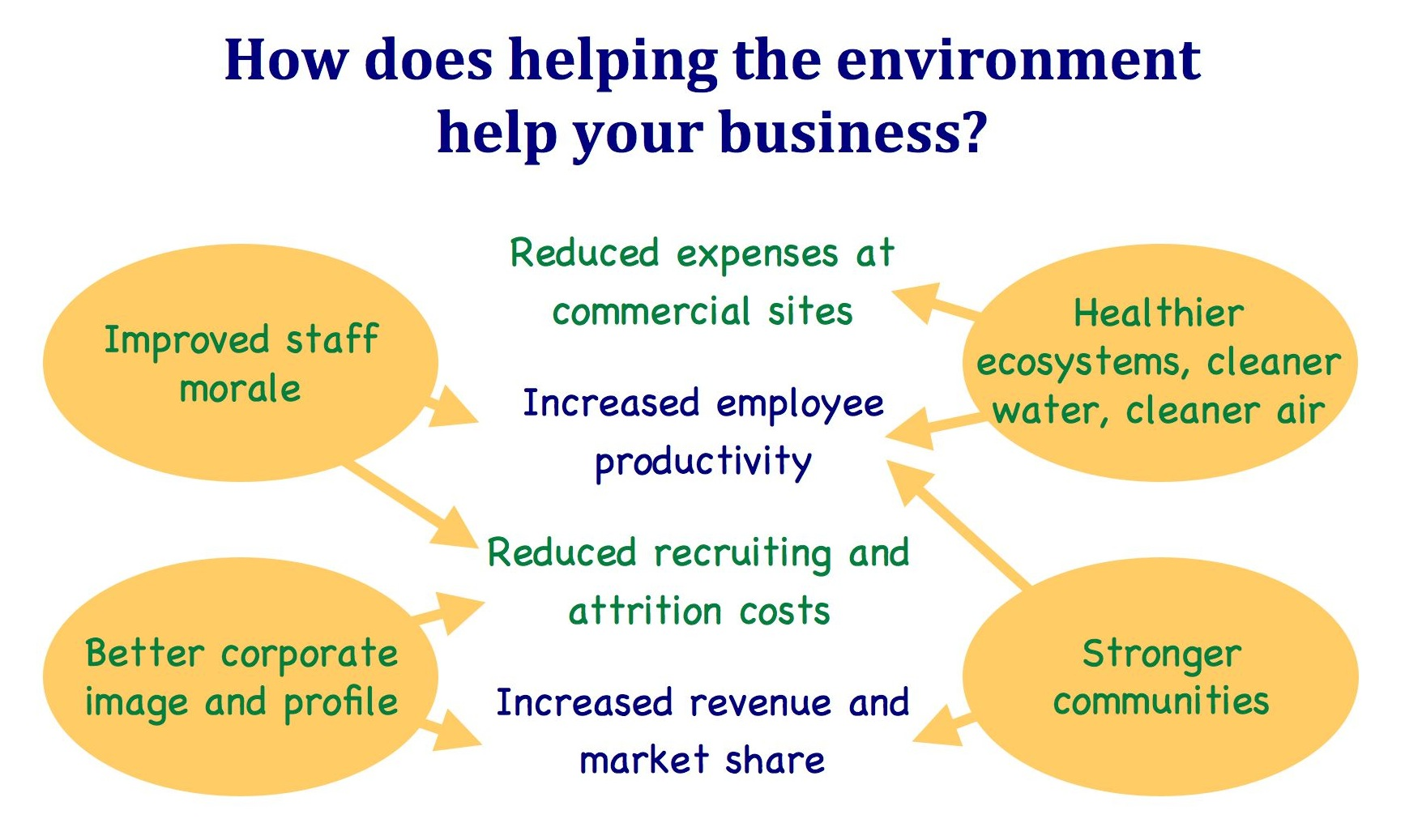 business versus environment essay On this page you may learn how to write an environmental essay have a look at a free environmental essay sample at professays.
